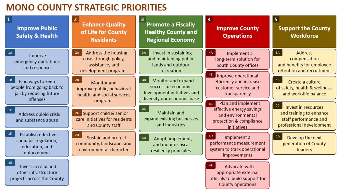 Current Strategic Priorities