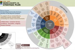 2019-2024 Mono County Strategic Plan