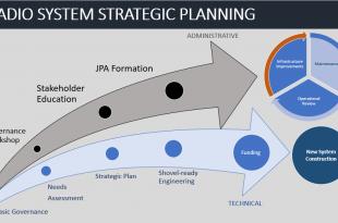 Radio Strategic Planning